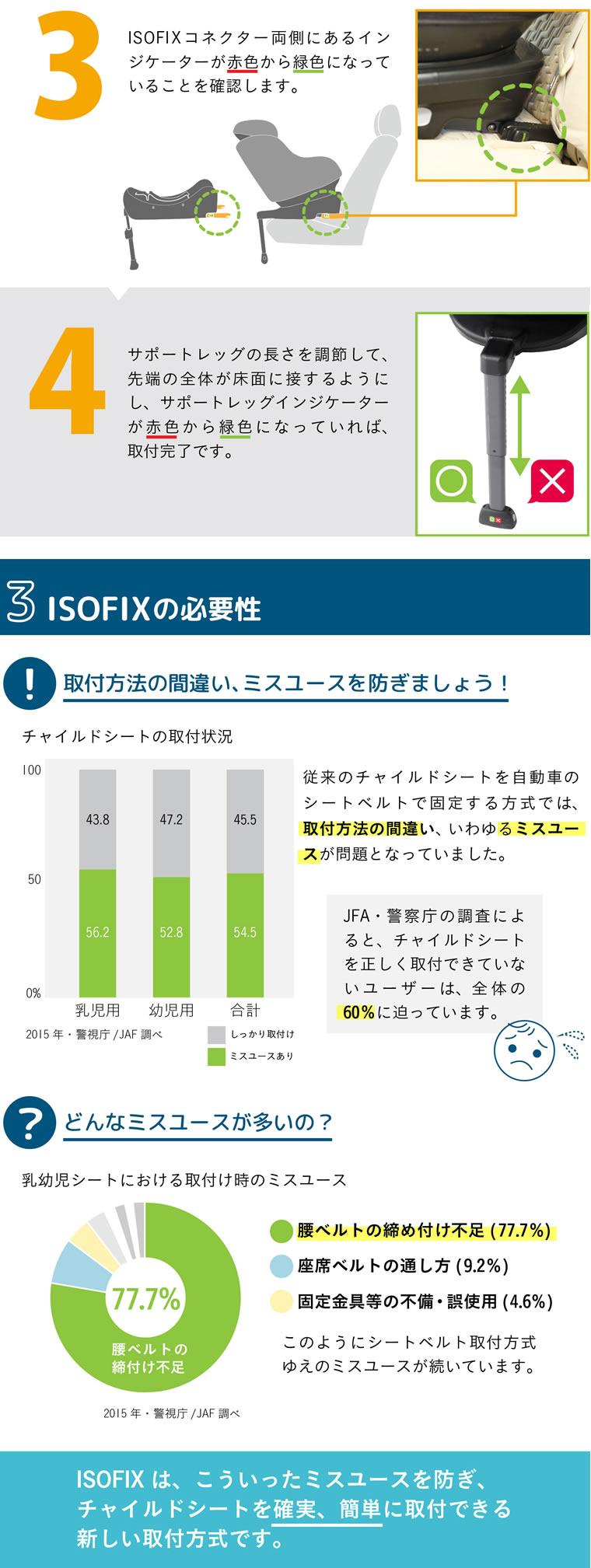 ISOFIXの必要性